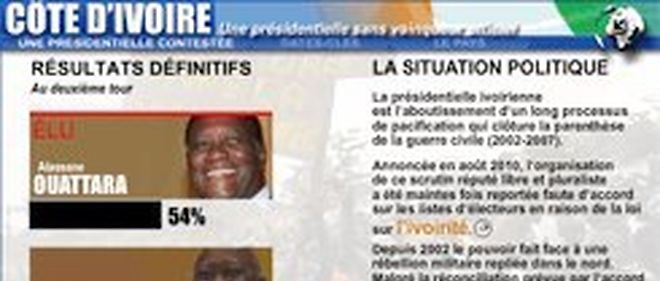 Graphique interactif sur la Cote d'Ivoire ouBete noire du regime ivoirien, l'opposant Alassane Ouattara a remporte le second tour de la presidentielle du 28 novembre avec plus de 54% des voix contre le sortant Laurent Gbagbo, une annonce immediatement invalidee par le conseil constitutionnel.