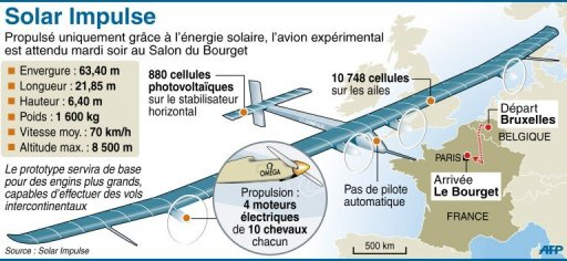 L'avion solaire Solar Impulse attendu a Paris