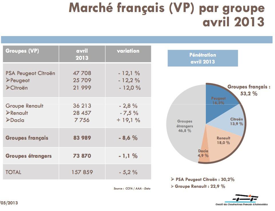 Infographie marché automobile français avril 2013