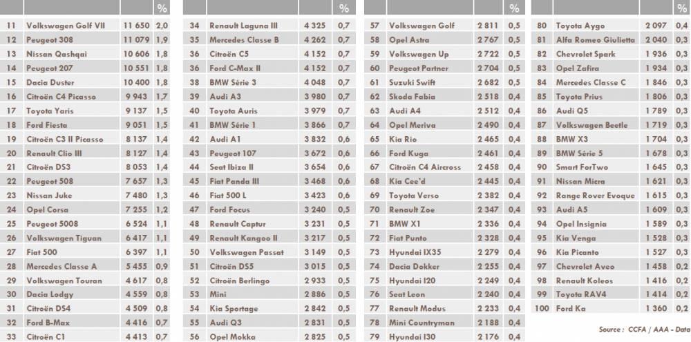 Les 100 meilleures ventes du marché automobile français en avril 2013