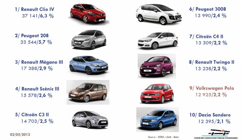 Les 10 meilleures ventes du marché automobile français pour le mois d'avril 2013