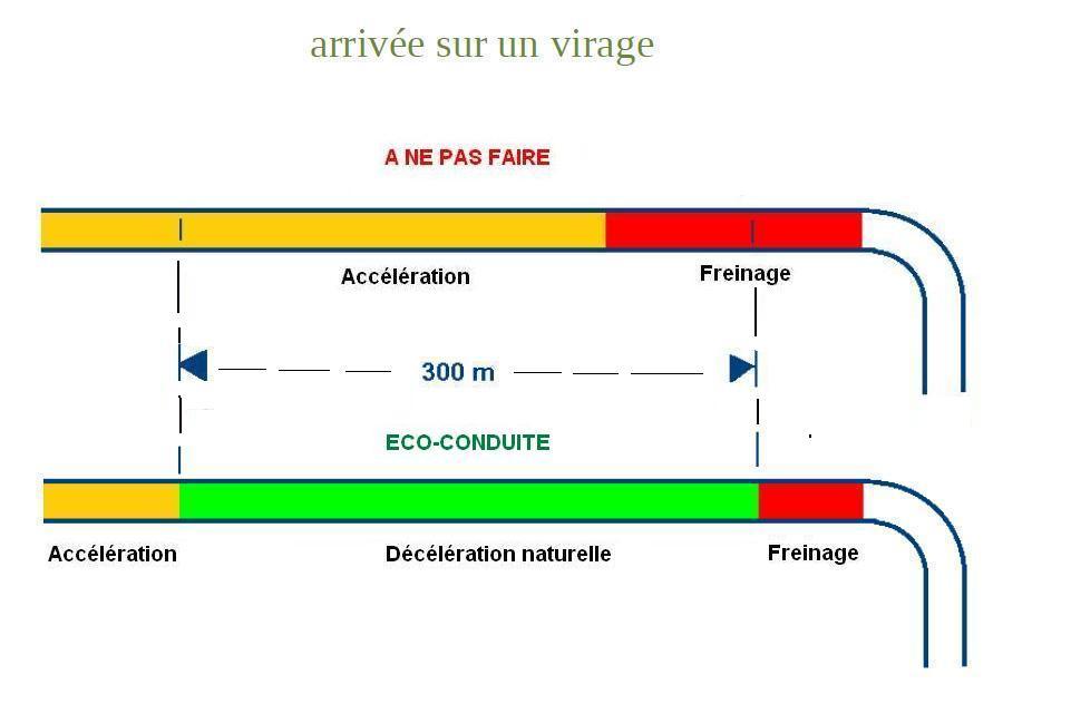 Eco conduite virage