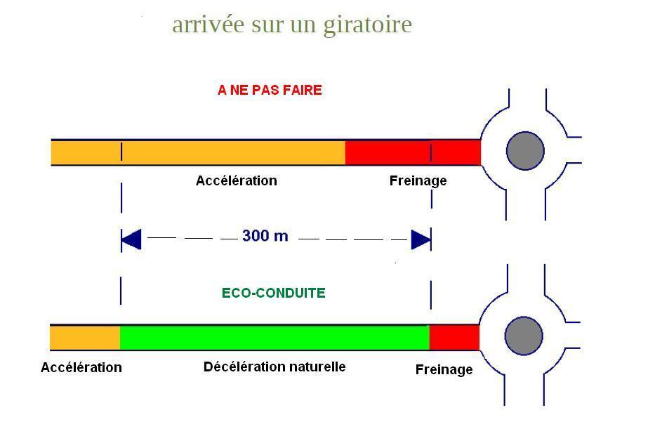 Eco conduite giratoire