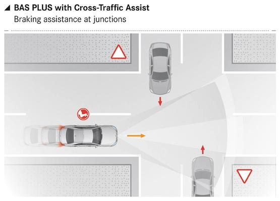La Classe S est capable de déceler l'arrivée d'une voiture dan sune rue adjacente et de déclencher un freinage d'urgence, sans intervention du conducteur