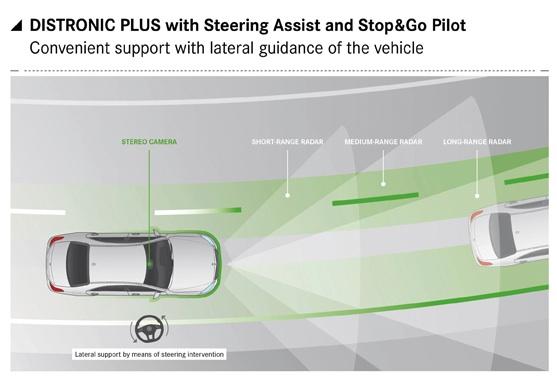 Le régulateur de vitesse se cale sur la voiture qui précède pour garder la bonne distance mais corrige aussi les écarts d'un conducteur distrait