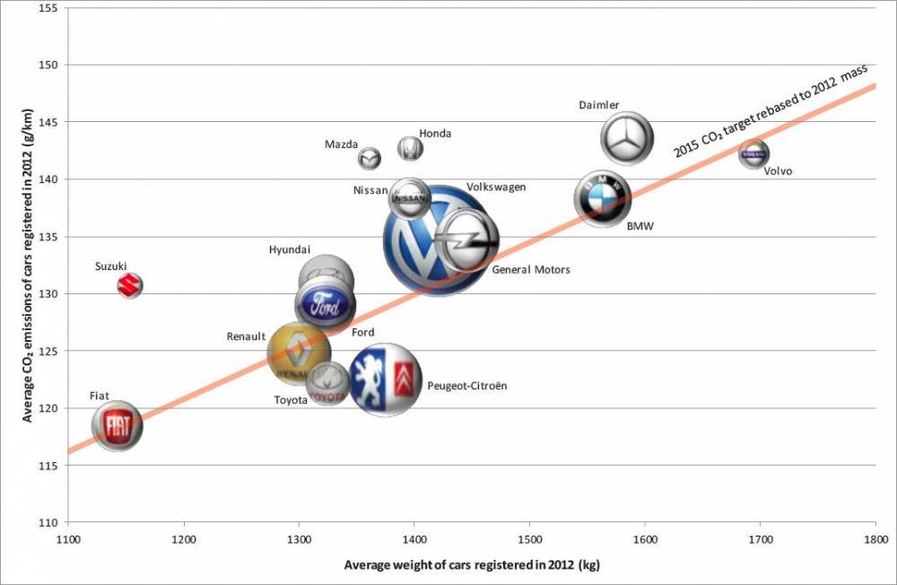 Ce graphique permet de visualiser les émissions et la masse moyenne des voitures neuves vendues par chaque constructeur en 2012. ©  Transport & Environment