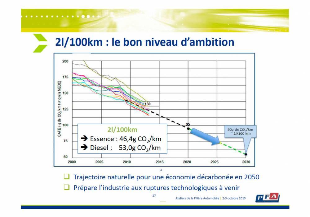 La voiture 2l/100 km s'inscrit dans la trajectoire d'une voiture totalement décarbonée en 2050.