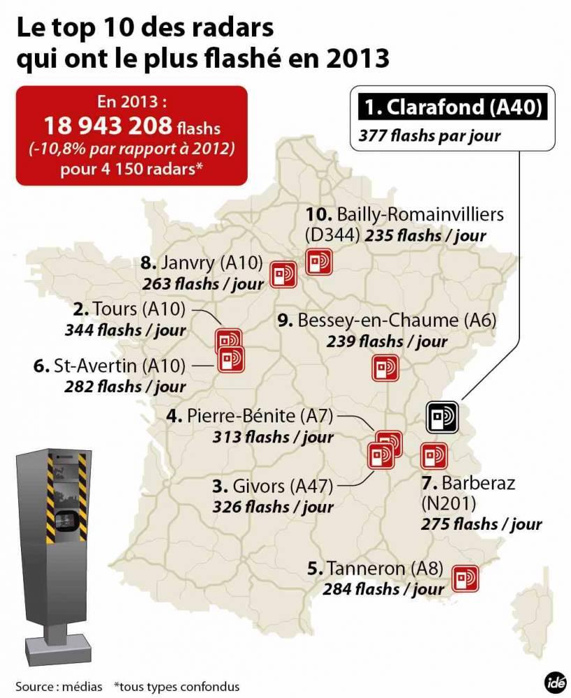 Le Top 10 des radars qui flashent le plus en France ©  IDE