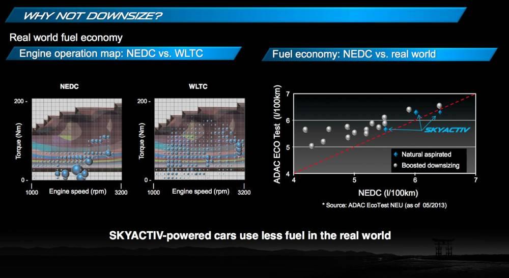Mazda rejette la voie du downsizing parce qu'elle n'est efficace que sur le cycle d'homologation NEDC actuel, très irréaliste. ©  MAZDA