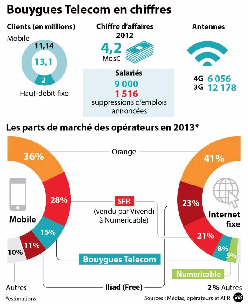 Bouygues telecom en chiffres ©  IDÉ