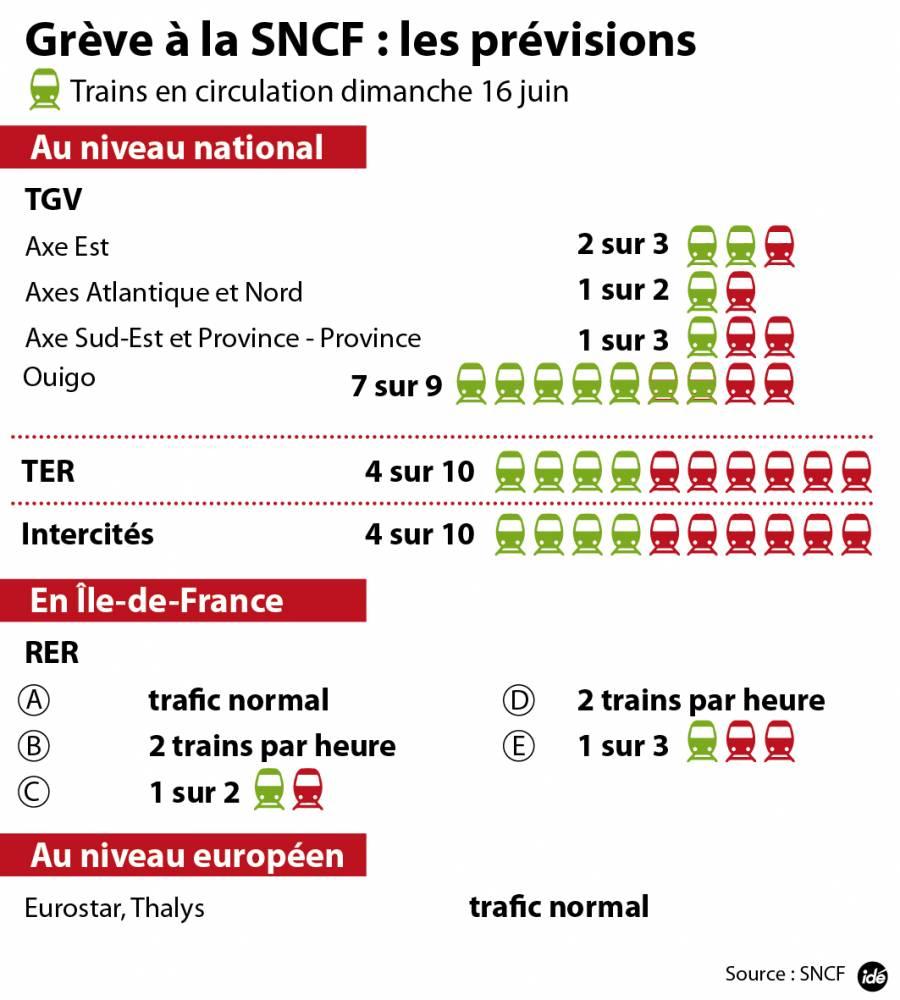 SNCF : les prévisions de trafic lundi ©  Idé