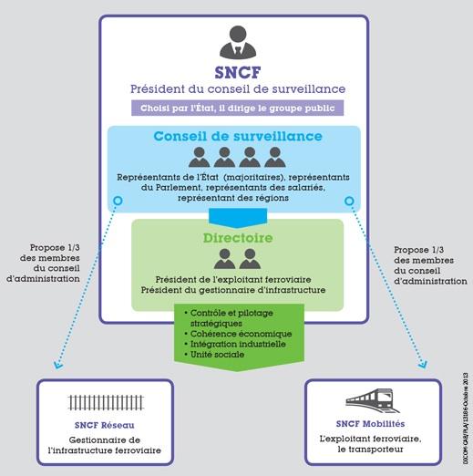 La nouvelle organisation de la SNCF ©  Ministère des Transports