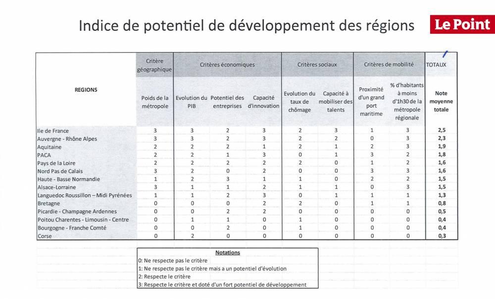 L'indice de potentiel de développement des régions de Fromantin ©  DR