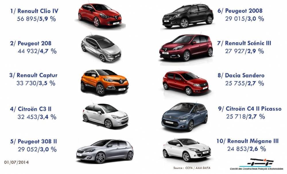 La Clio reste la voiture la plus vendue en France, mais la 308 est la première berline compacte du marché. ©  RENAULT