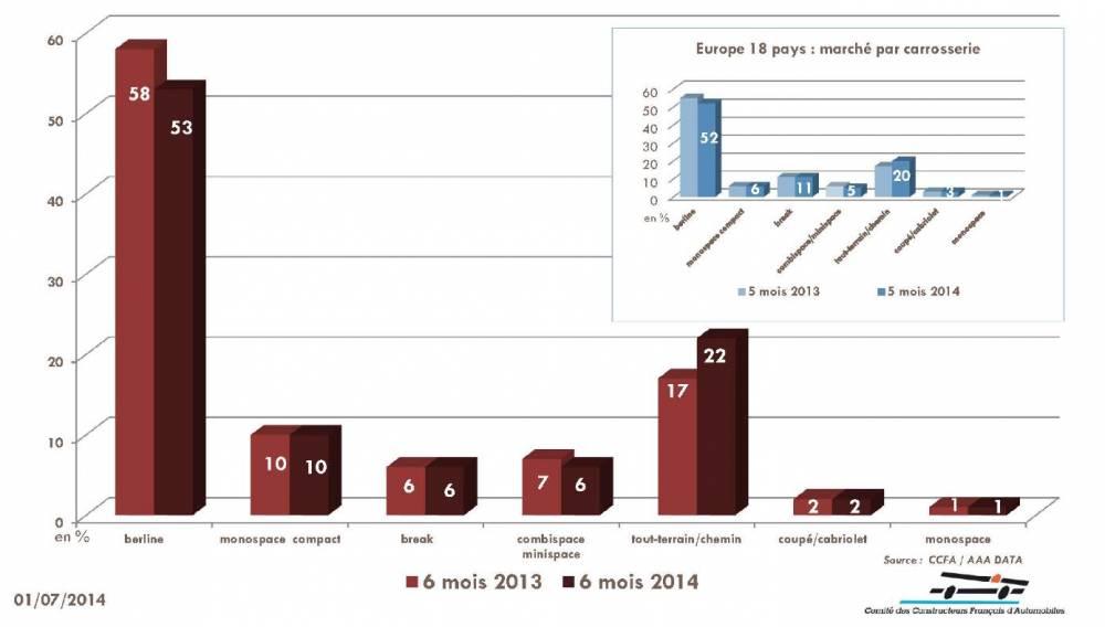 En termes de silhouette, la catégorie des SUV est la seule à progresser, en France comme en Europe. ©  CCFA