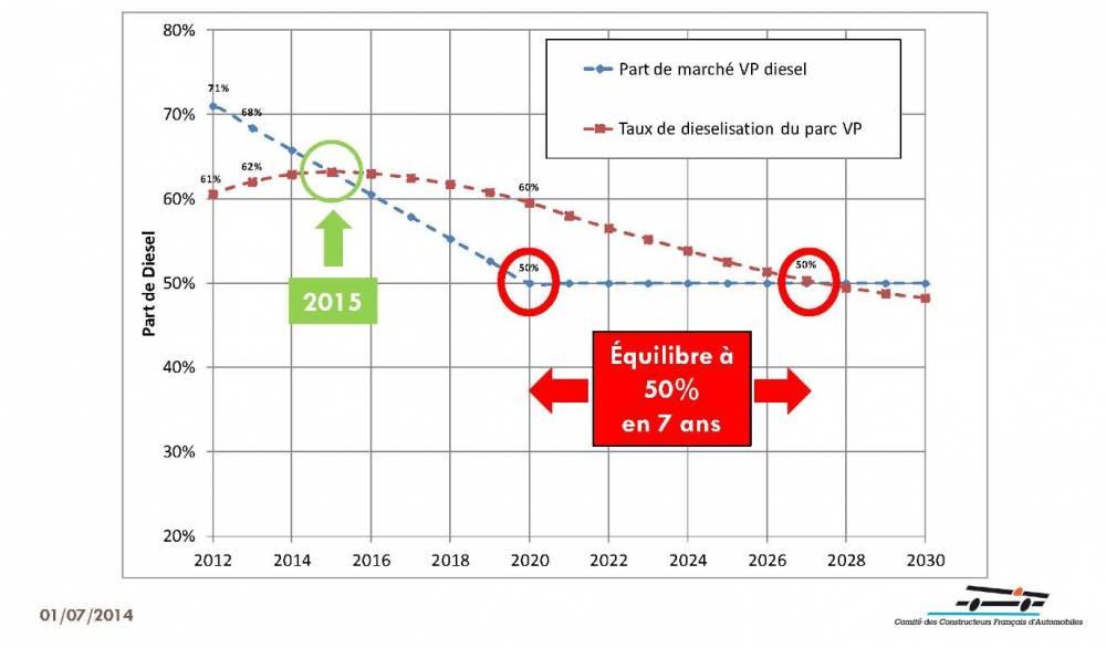 Selon le CCFA le mix essence/diesel des ventes de voitures neuves devrait être à l'équilibre en 2020, le parc automobile français dans son ensemble redevenant majoritairement essence en 2027. ©  CCFA