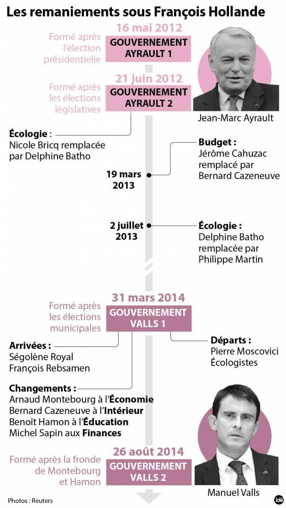 Les remaniements sous François Hollande ©  Idé