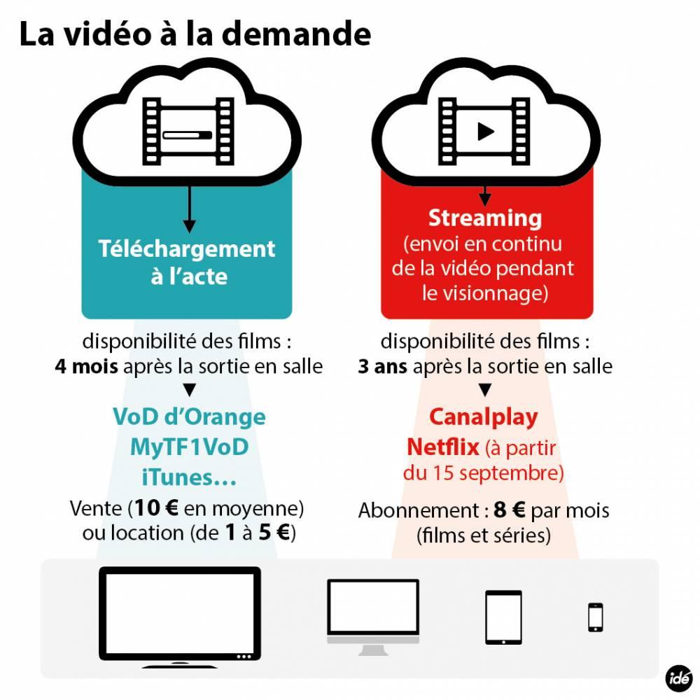 La vidéo à la demande ©  Idé