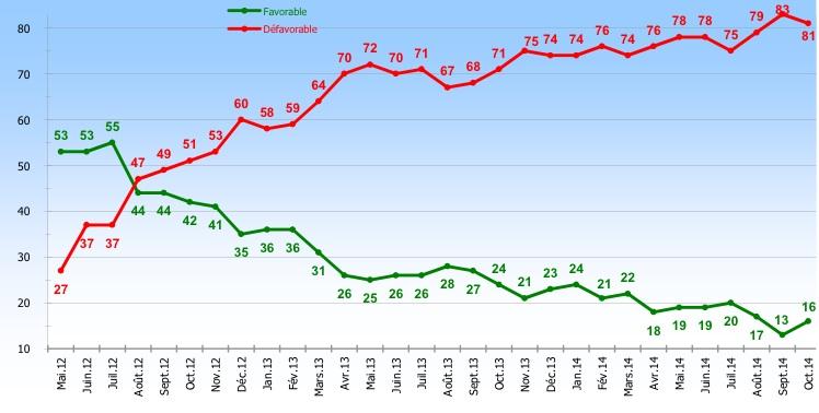 La courbe de popularité de François Hollande ©  Ipsos