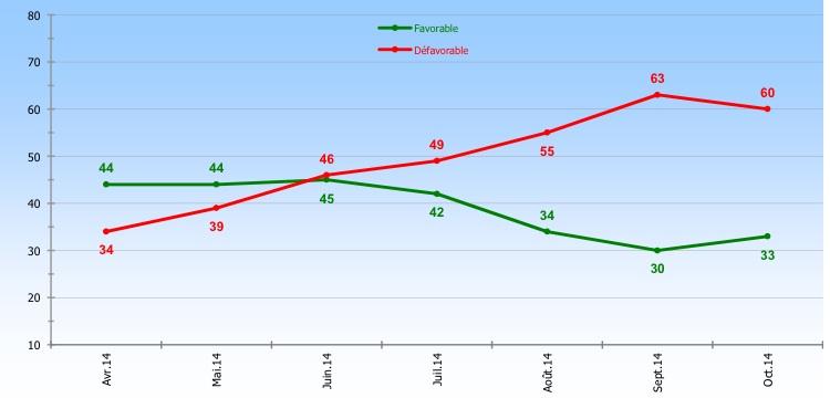 La courbe de popularité de Manuel Valls ©  Ipsos