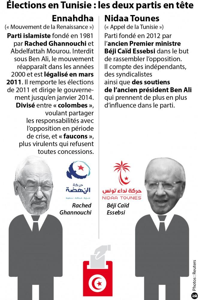 Ennahdha et Nidaa Tounès, favoris des élections législatives ©  Idé