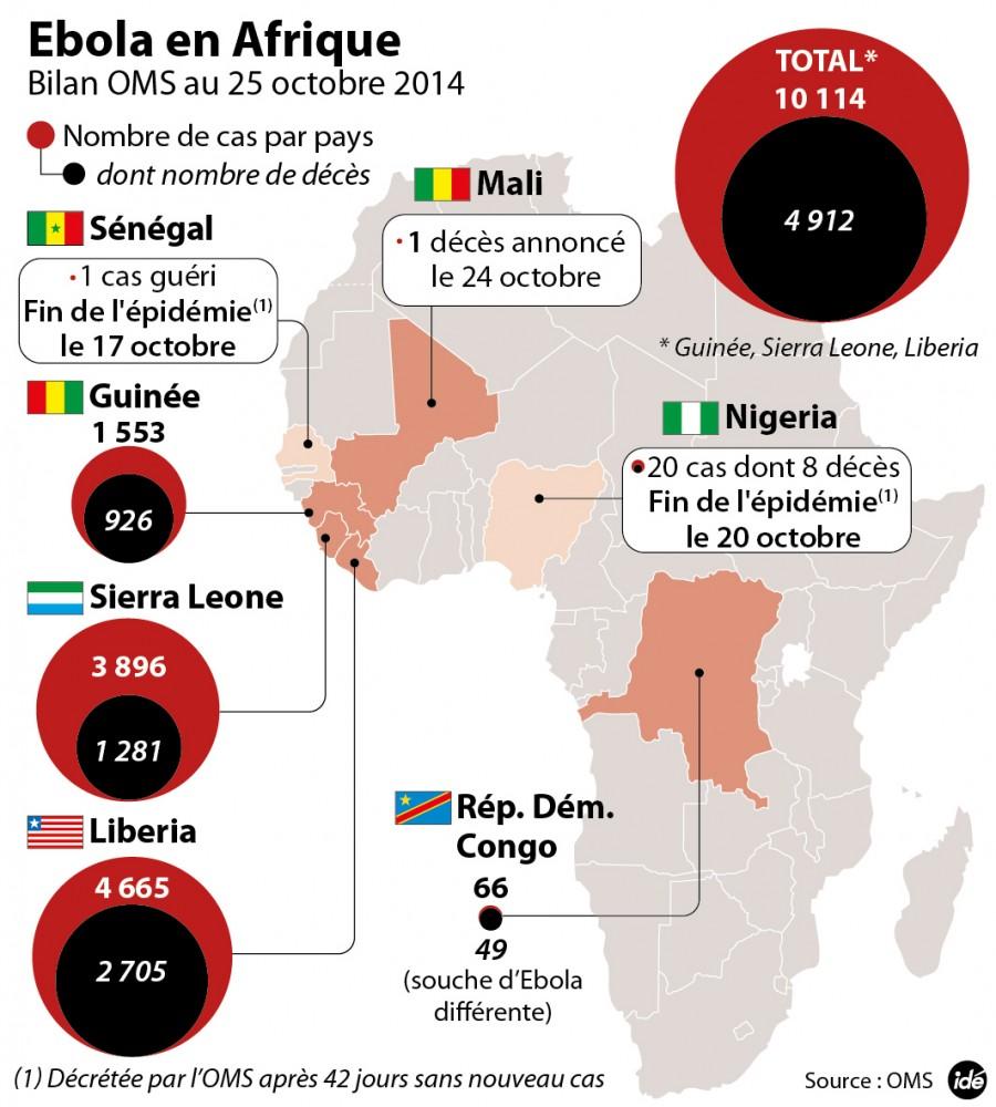 Ebola : le dernier bilan de l'OMS ©  Idé
