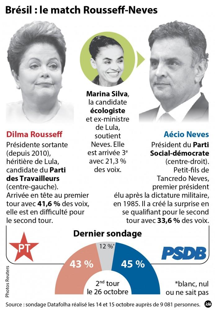 Présidentielle : duel serré au Brésil ©  Idé