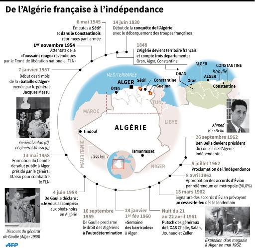 Infographie sur la chronologie des relations franco-algériennes de la colonisation à l'indépendance © P. Deré/A-C. Huet AFP
