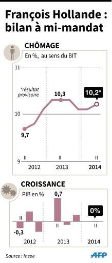 Chiffres  du chômage et de la croissance depuis l'élection de François Hollande en mai 2012 © J-M.Cornu/A-C.Huet AFP