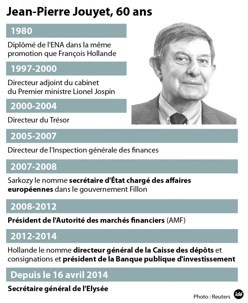 Jean-Pierre Jouyet, 60 ans, secrétaire général de l'Élysée ©  Idé