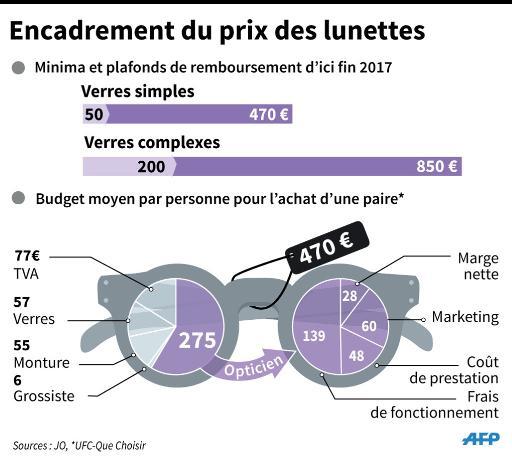 achat le plus récent 2019 meilleures ventes réputation fiable Le remboursement des lunettes encadré, sans garantie sur une ...