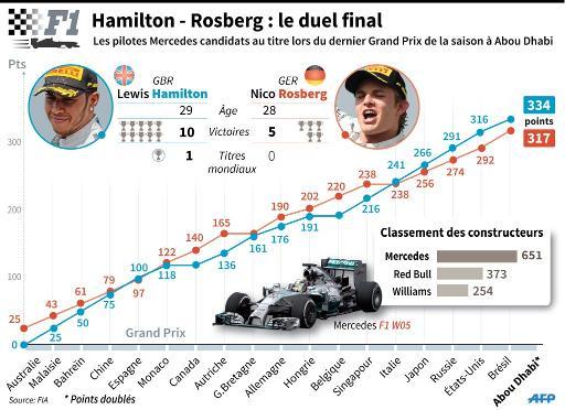 Evolution du nombre de points durant la saison entre les pilotes de F1 Lewis Hamilton et Nico Rosberg © L.Saubadu/J.Storey AFP