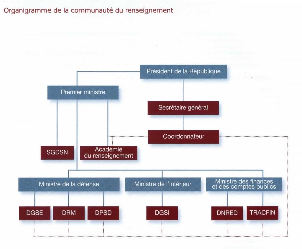 L'organigramme publié par l'Académie du renseignement
