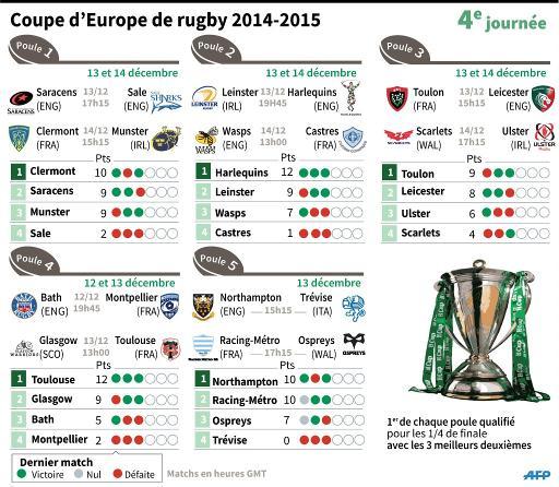 Les matches de la 4e journée de la Coupe d'Europe de rugby 2014-2015 et classement des poules © JM Cornu/P. Defosseux AFP