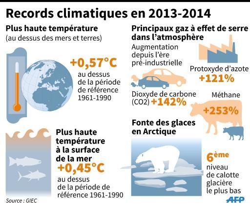 Les records climatiques enregistrés en 2013-2014 © S.Ramis/G.Handyside AFP