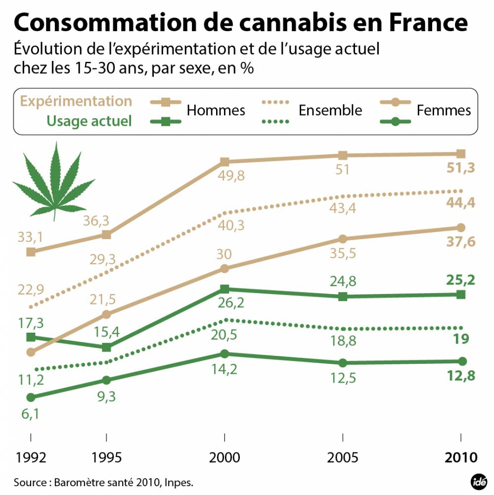 Cannabis : la consommation en France ©  Idé
