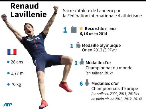 Fiche et palmarès du perchiste français Renaud Lavillenie © K. Tian/A. Bommenel/P. Defosseux AFP