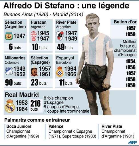 Le palmarès de l'ancienne gloire du foot Alfredo Di Stefano ©  AFP