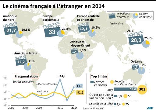 Carte mondiale des résultats du cinéma français en 2014 par zones, évolution des entrées en France et à l'international depuis 2009, top 3 des films français en 2014 © K. Tian/P. Defosseux AFP