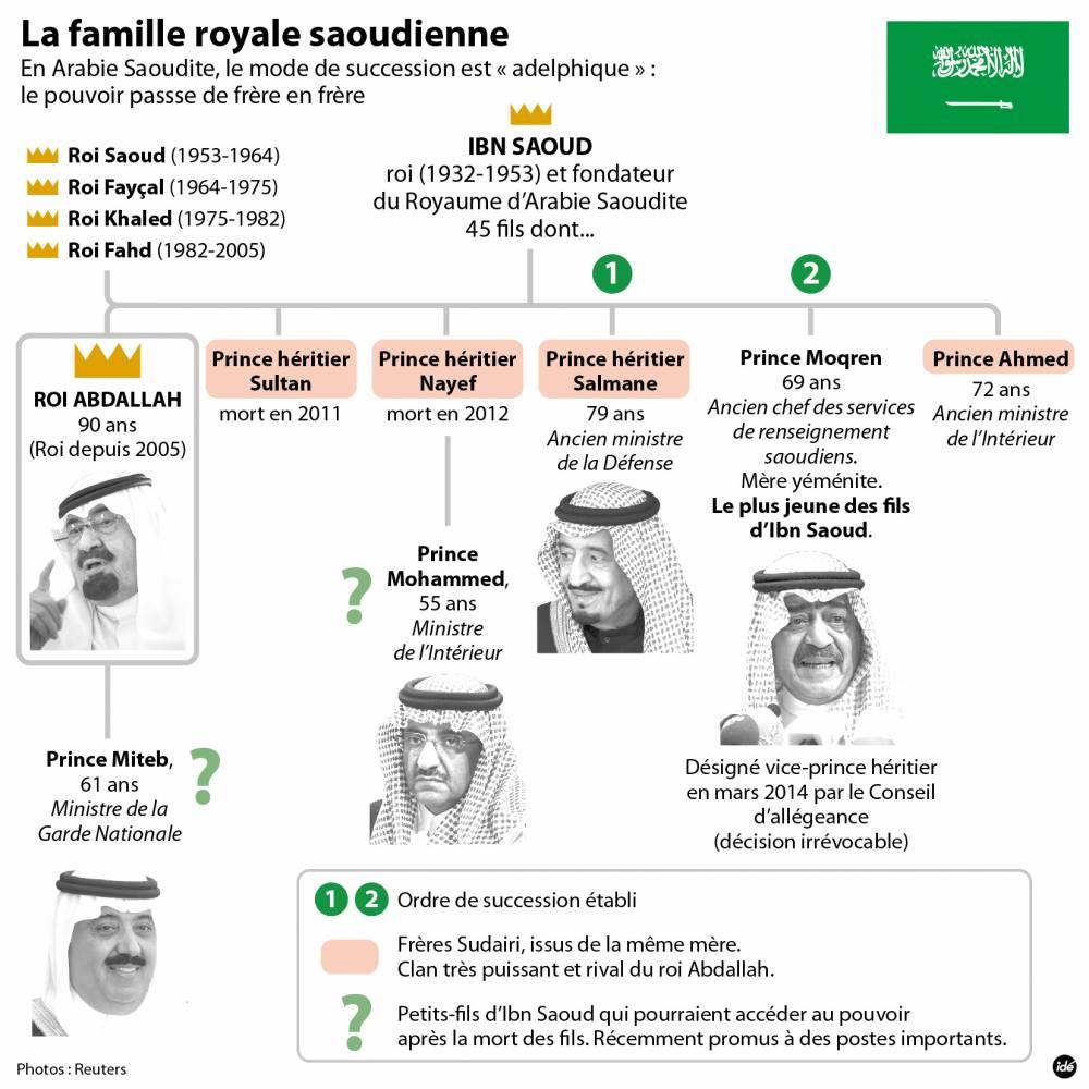 Le mode de succession du trône en Arabie saoudite ©  IDE