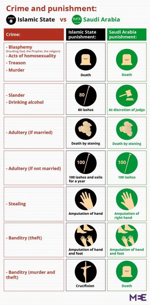 Comparaison des peines appliquées par l'organisation EI et l'Arabie Saoudite ©  Middle East Eye