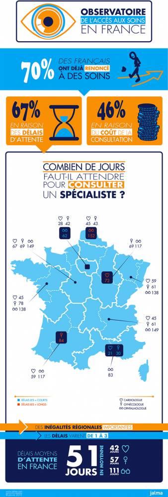 L'enquête de l'observatoire de l'accès aux soins en France ©  Jalma