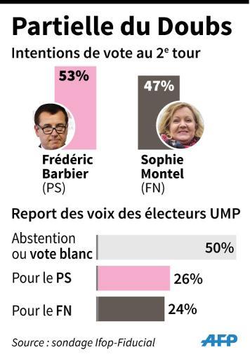 Sondage sur les intentions de vote au 2e tour de la législative partielle du Doubs avec report des voix des électeurs UMP © L. Saubadu / P. Defosseux AFP