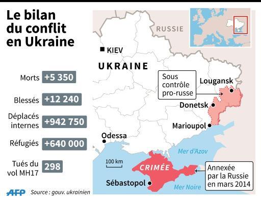 Nombre de morts, déplacés, réfugiés du conflit en Ukraine © K. Tian / J.Jacobsen AFP