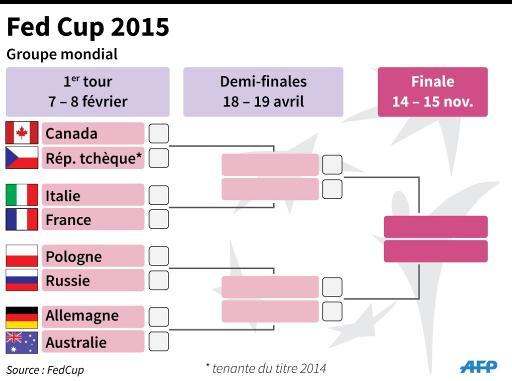 Tableau final de la Fed Cup © smi/vl/dmk AFP