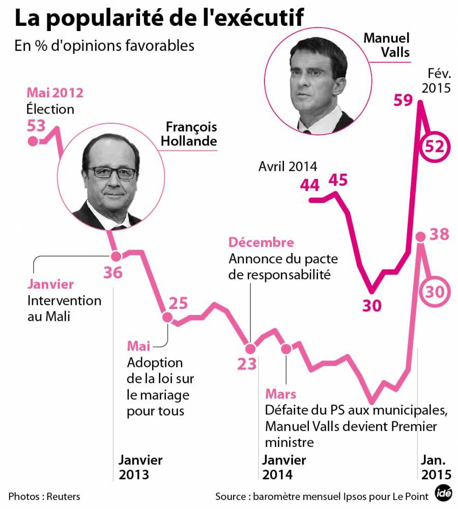 La popularité de Hollande en février (Baromètre Ipsos-Le Point) ©  Idé