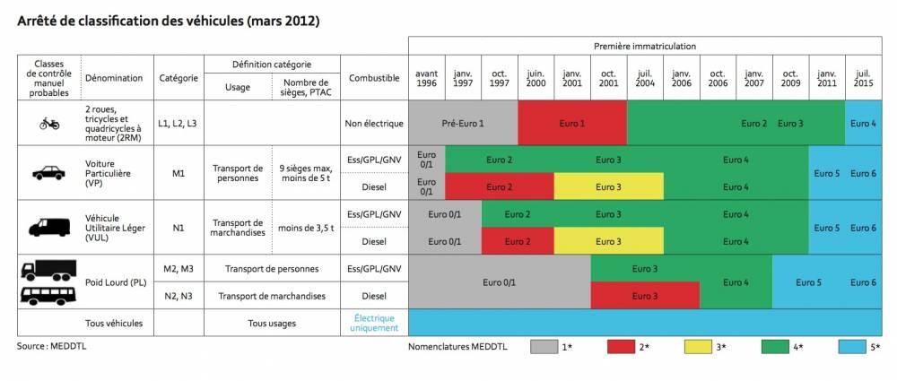 Classement des véhicules selon leurs émissions polluantes. Les rouges et les jaunes seront bannis ©  DR
