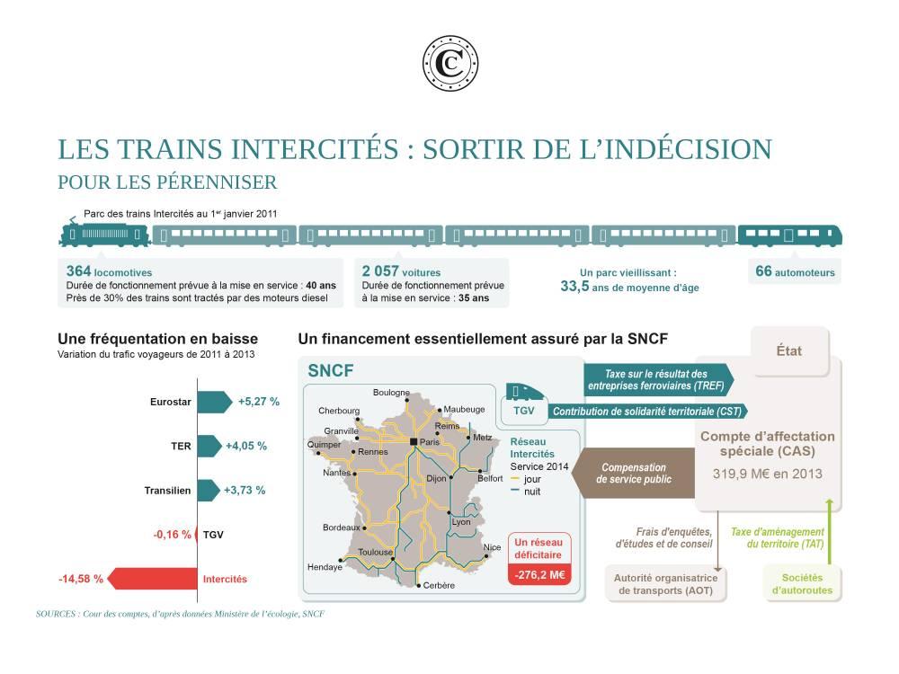 Les trains Intercités : sortir de l'indécision pour les pérenniser ©  DR