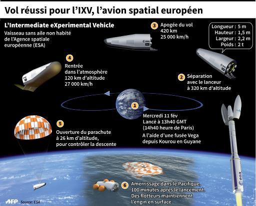 Les phases et caractéristiques du vol expérimental de l'IXV, l'avion spatial européen sans aile © Berlin/jgd/teb AFP/Archives