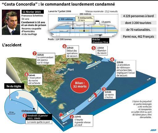 Carte, photo et graphiques détaillant l'affaire du naufrage du Concordia en 2012 qui s'est soldée par la condamnation de l'ex-capitaine à 16 ans de prison © S.Ramis/P.Deré, S.Ramis/P.Deré AFP